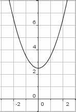 Quadratische Funktionen Scheitelpunkt Berechnen : lernpfade quadratische funktionen die quadratische funktion der form f x x d e die ~ Themetempest.com Abrechnung