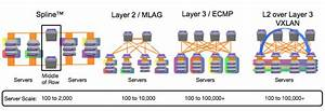 Cloud Network Infrastructure - Data Center Switches