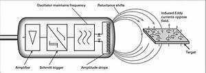 Inductive Proximity Switch W   Sensor
