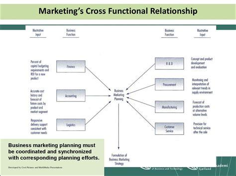 business marketing perspective prezentatsiya onlayn