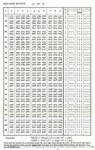 Square Root Table Chart