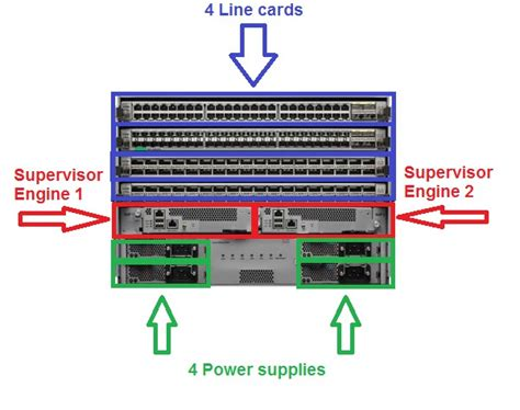 dcnexus switch family ip  experts