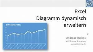 Excel   324 - Diagramme Dynamisch Erweitern