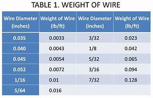 Mig Wire Speed Chart Fabricating Metalworking