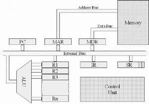 Architettura Di Un Processore Basato Su Registri Generali