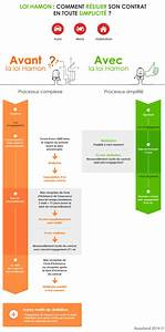 Resiliation Assurance Voiture : r siliation assurance que change la loi hamon ~ Gottalentnigeria.com Avis de Voitures