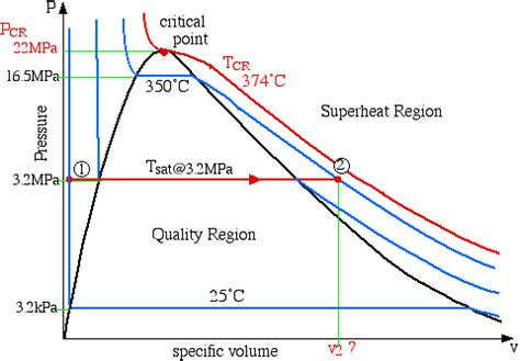 Draw Pv Diagram In Matlab by What Is The Definition Of Critical Pressure And Critical