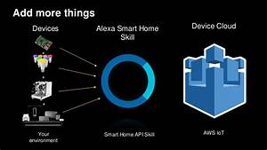 Amazon Alexa Smart Home : aws re invent 2016 voice enabling your home and devices ~ Lizthompson.info Haus und Dekorationen