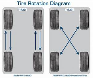 Why Car Tyre Rotation Is A Must