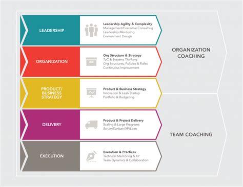 leading agile change proven change models  agile