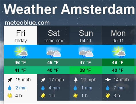 amsterdam range weather 28 images amsterdam weathergreetings amsterdam weather in august