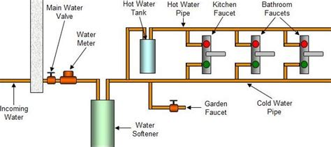 water softener installation guide  cost