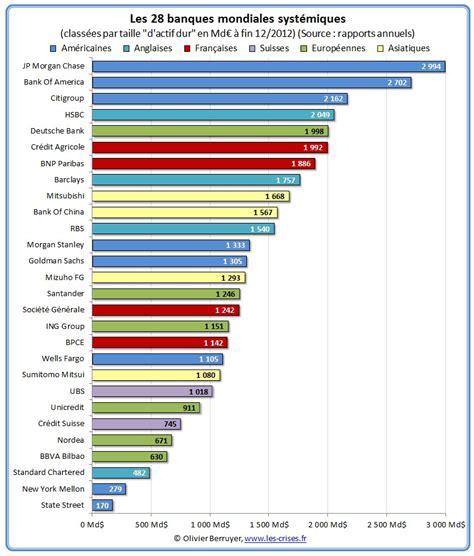 classement des cuisinistes 0154 exclusif solvabilité ré des banques