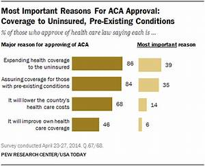 No Change in Views of the Affordable Care Act and Its Future