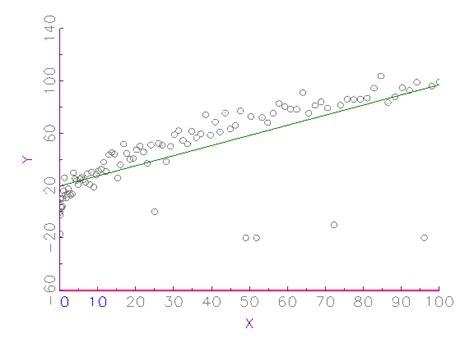 regressionsgerade berechnen beispiel korrelation und