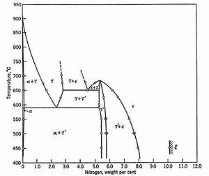 Equilibrium Phase Diagram For Binary Fe