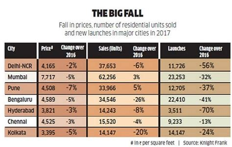 real estate trends   ipos   lodha group ipo