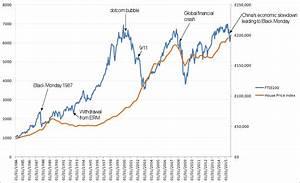 Will the next financial crash kill my property portfolio ...