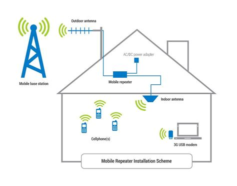 Mobile Signal Booster For Home by Mobile Signal Booster In Delhi 4g Mobile Network Booster