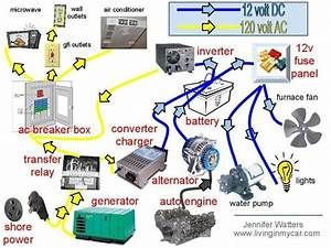 How Does The Rv Electrical System Work