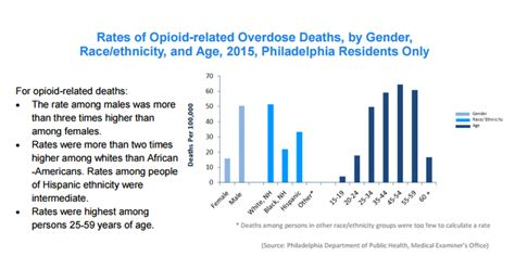 philadelphia public health charts growing local epidemic