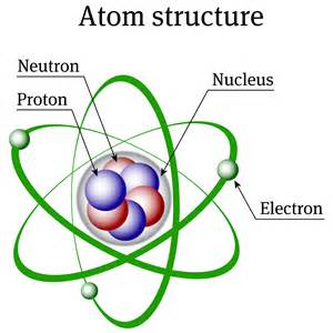 Parts of an Atom Atomic Structure