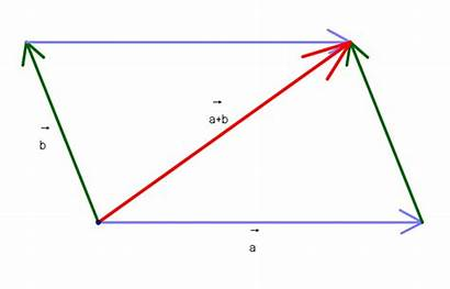 Addition Parallelogram Law Vectors Using Vector Direction