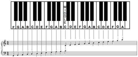 How To Label Piano Keys
