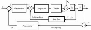 Block Diagram For Control Loops Of The Two Degrees Of