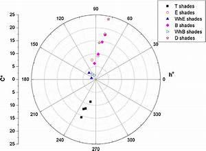 Polar Diagram With Mean Chroma  C   And Mean Hue Angle  H