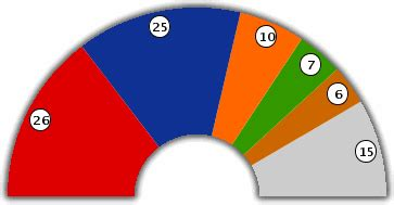 calcul repartition sieges elections professionnelles élections 2004 conseil de la région de bruxelles
