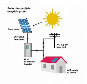 1  An Illustration Of The Solar Pv On