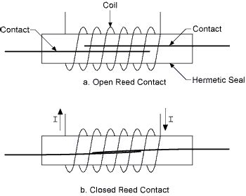 Reed Relays Information Engineering