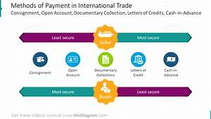 Graphics For Trade Finance Presentation Explaining Export