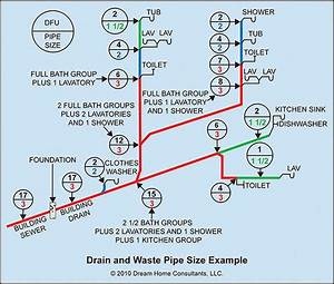 Drain And Sewer Pipe Size Home Owners Network