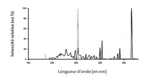 spectre d 233 mission d une le 224 vapeur de mercure basse pression gris