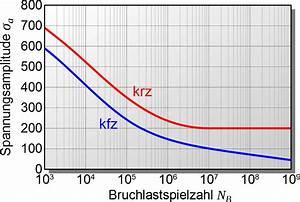 Kfz Berechnen : dauerfestigkeit und zeitfestigkeit maschinenbau physik ~ Themetempest.com Abrechnung