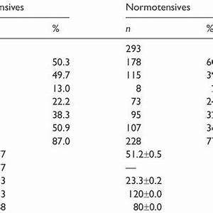 distribution of genotypes and allele frequencies of agt With features of the hypertensive retinopathy include