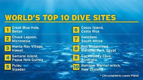 Best Dive Spots In The World by Home Caye Belize