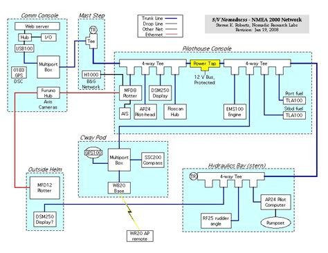 Nmea 2000 Wiring Diagram by Nmea 2000 The Journey Begins Nomadic Research Labs