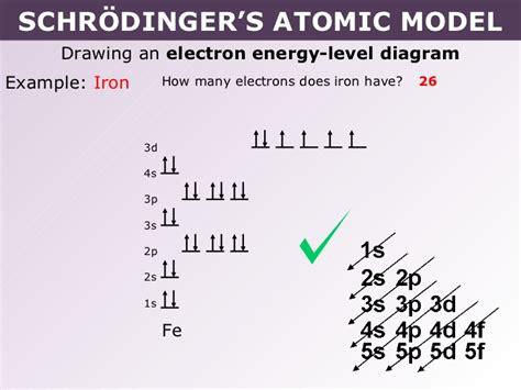 Atomic Orbital Diagram For Iron