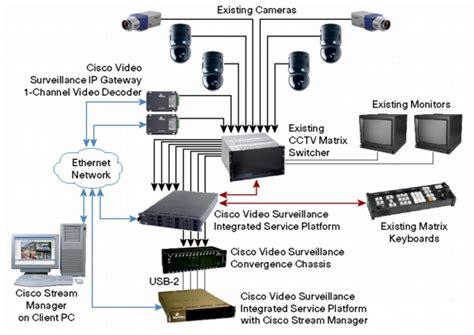 cisco video surveillance integrated services platform cisco