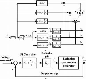 Block Diagram Of A Excitation Synchronous Generator B Automatic Voltage