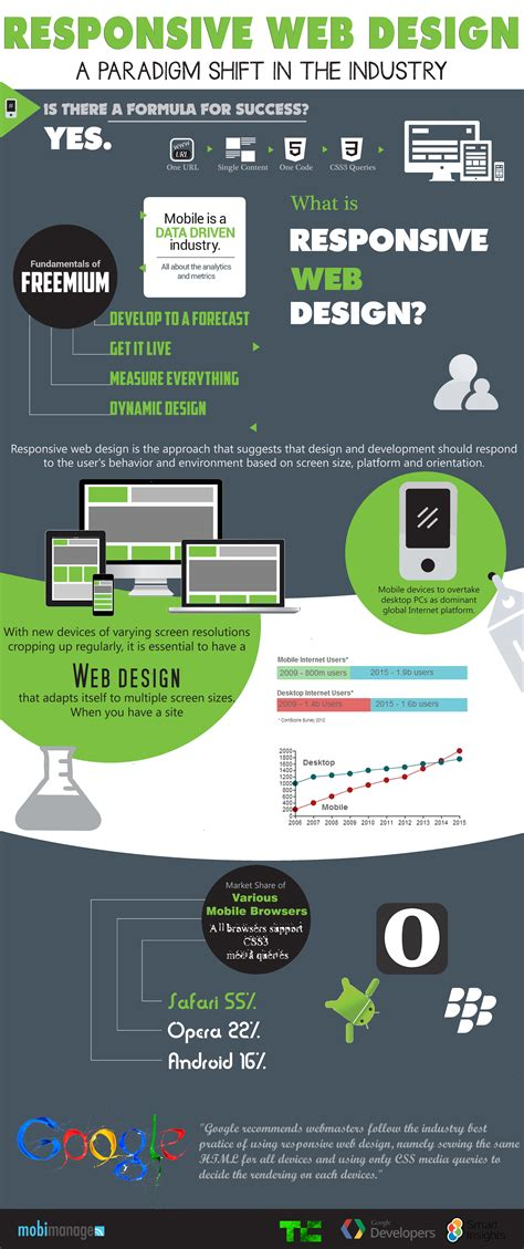 Responsive Web Design [infographic]  Infographic List. Breast Enlargement Hormones Trane Austin Tx. Nashville Carpet Stores Ipsos Market Research. Military Cyber Security Temporary It Staffing. Stevens Henager Student Portal. Portland Community College Classes. Orthodontist Riverside Ca All Pro Bail Bonds. Very Cheap Travel Insurance Lawn Care Bids. Asu Cost Per Credit Hour 2011 Chevy Camaro Lt