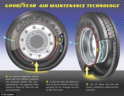 Goodyear Develops Self-inflating Wheels That Constantly