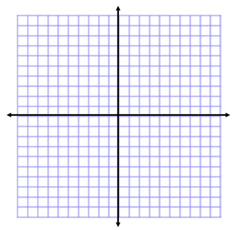 Graphing Equations And Plotting Points On A Coordinate Plane