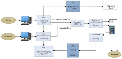 How To Make A Data Flow Diagram Or Dfd Flow Chart For The Production Of Beer Alur Flowchart Penggajian Perusahaan Jasa Pengiriman Penjualan Kredit Simple Gudang Garam Exam Question Quiz Program Manual