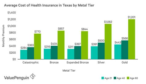 Health insurance premiums vary wildly across the u.s. Who has the Cheapest Health Insurance Quotes in Texas? - ValuePenguin