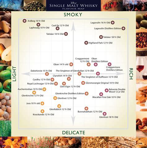 hail  scottish whisky flavour map food republic
