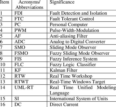 list   abbreviations   acronyms